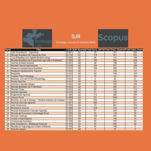 SJR e Scopus